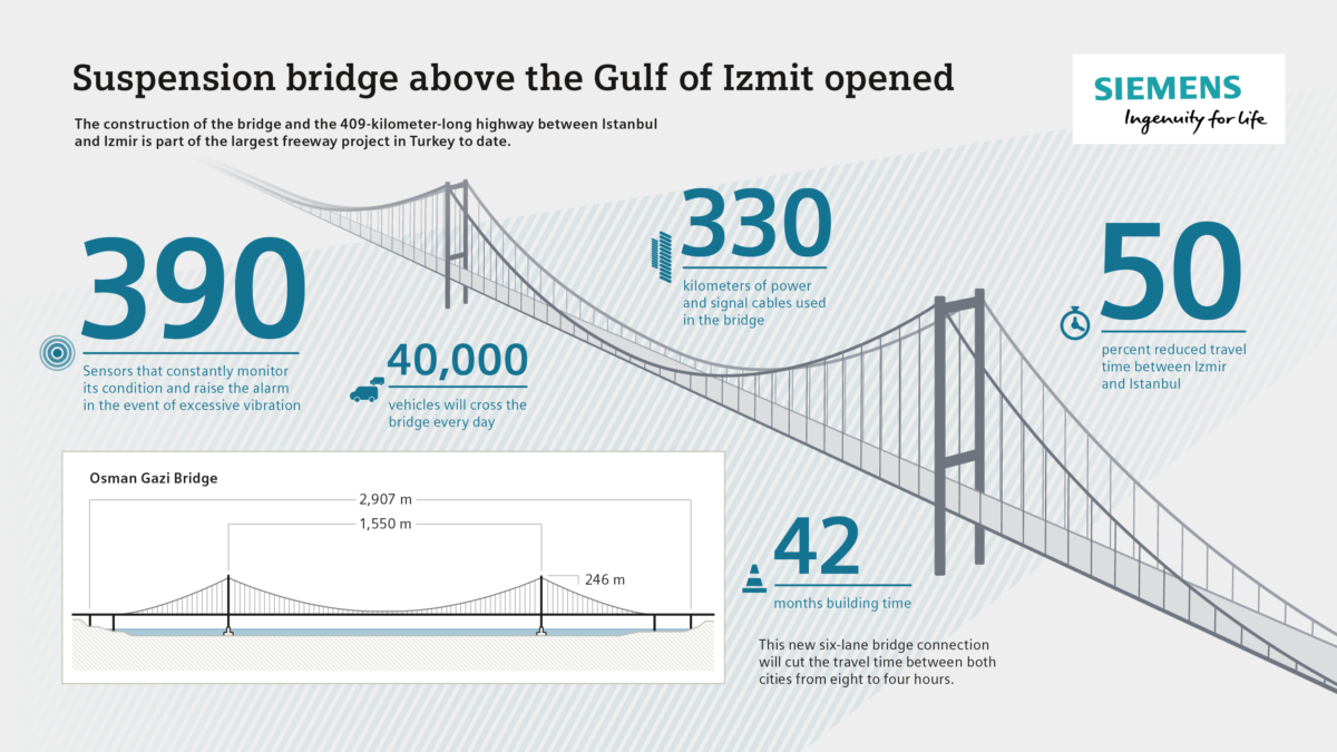 puente turquia siemens