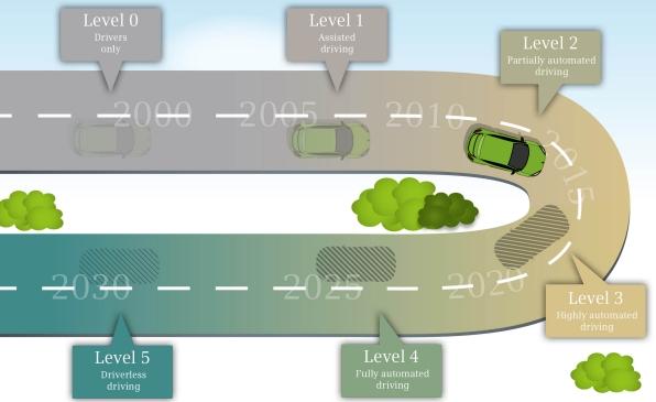 claves de los vehículos autónomos